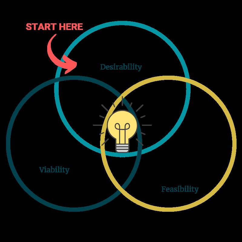 3 overlapping circles describing Customer, Business, Technology